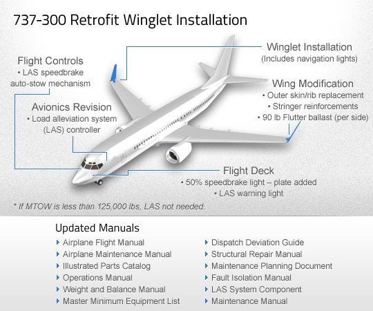 737 300 aviation partners boeing rh aviationpartnersboeing com boeing 737 classic flight crew training manual Weight of a 737